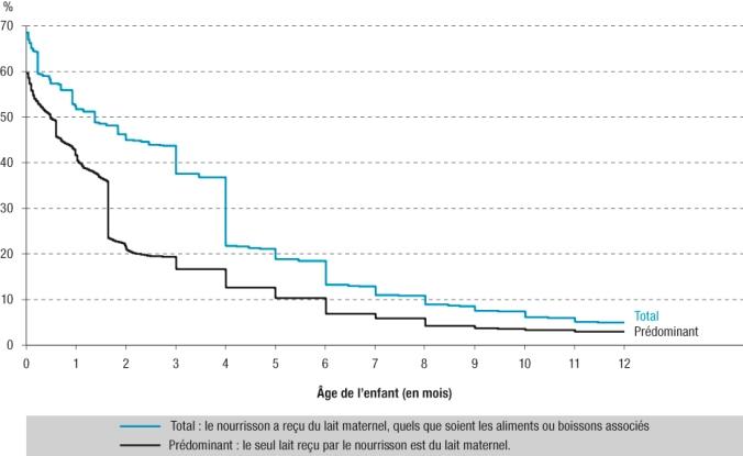 données durée allaitement 2011 France libres enfants du tarn